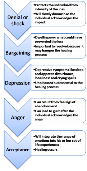 Stages of grief printable success
